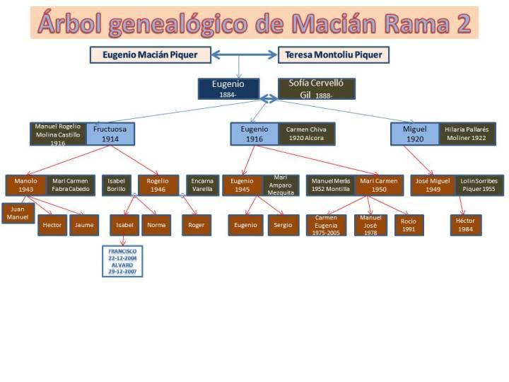 familia-macian2jpg