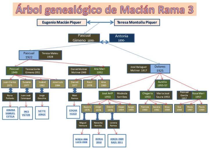 familia-macian3jpg